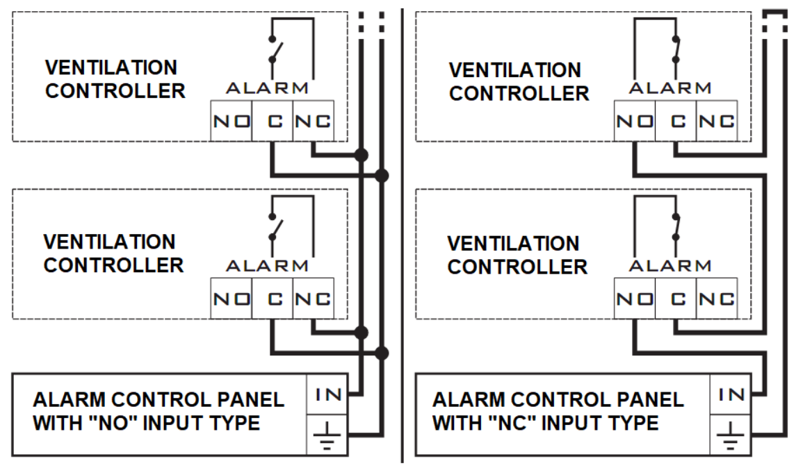 Connection diagrams of ventilation controllers to the alarm control panel