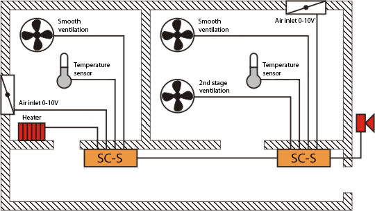 SC-S microclimate controller on the example of a piggery with two chambers